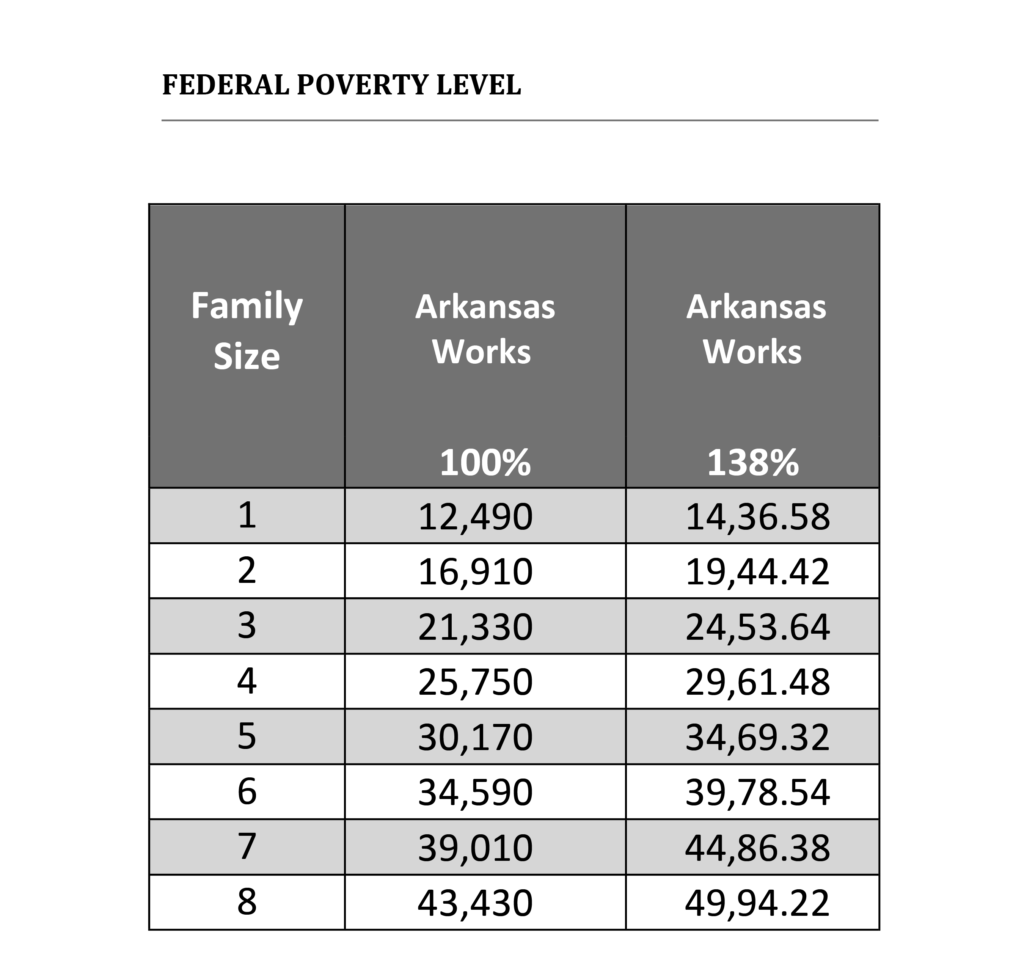Chart listing the Federal Poverty Levels
